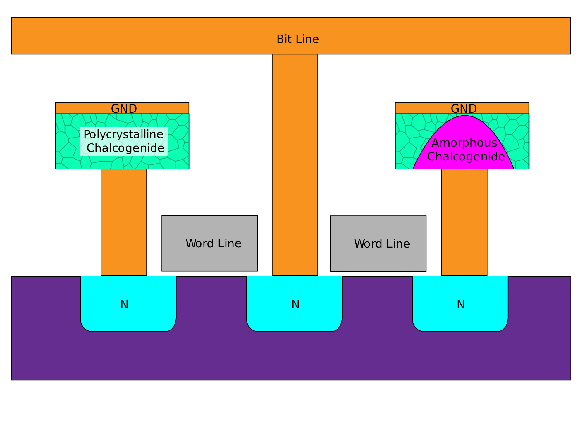 ST puts phase-change memory in MCUs