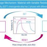 STM-phase-change-memory