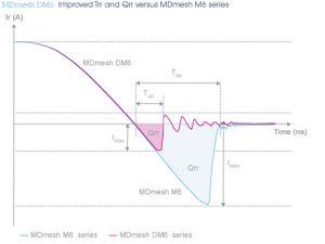 СТ-mdmesh_dm6-граф
