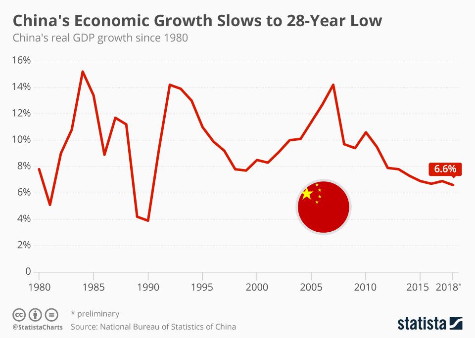 China Growth Hits 28 Year Low