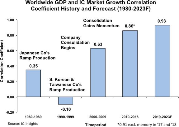 IC growth tracks GDP
