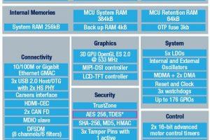 Luminary Micro Cortex-M3 dev kit supports SafeRTOS