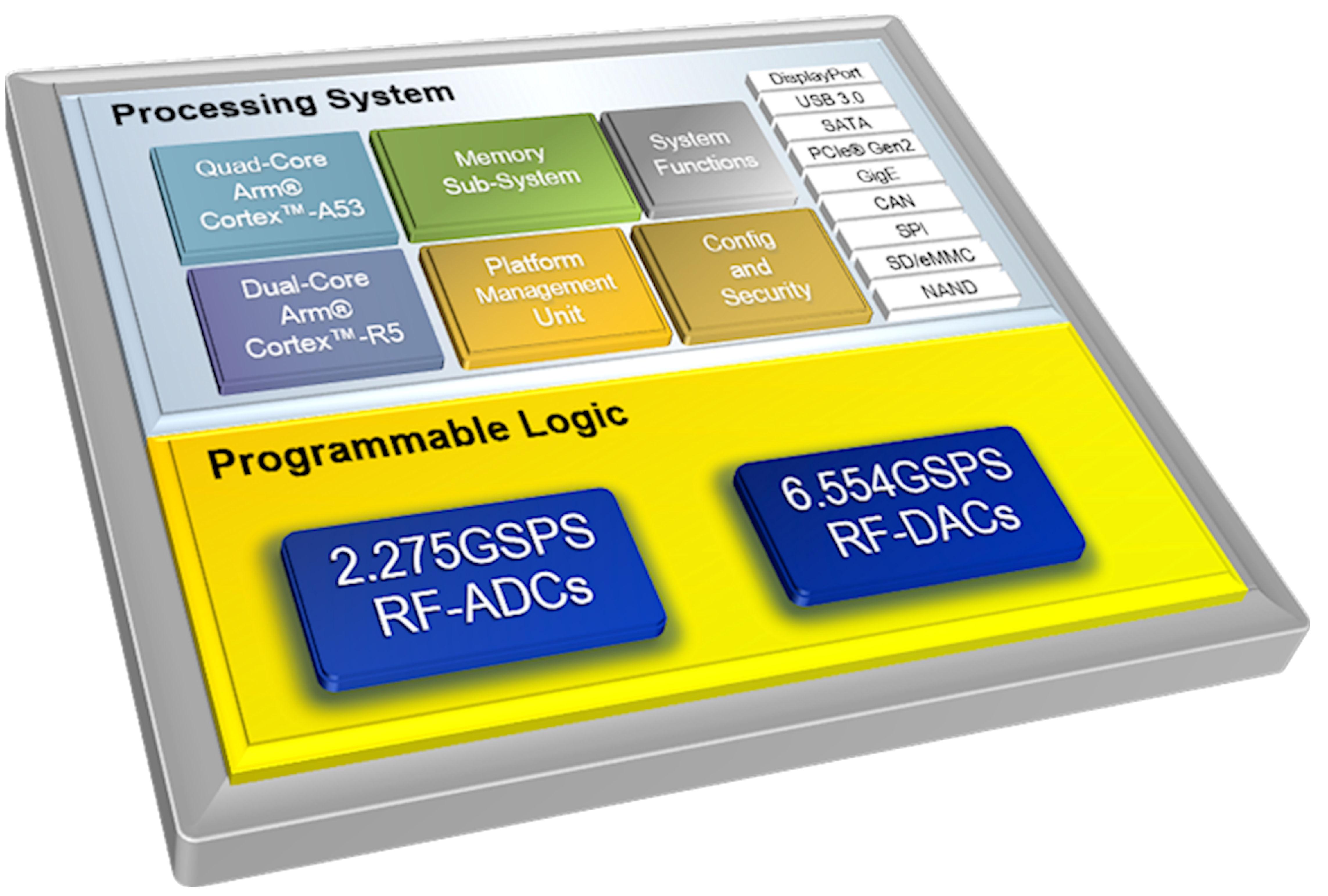 Xilinx extends Zynq to sub-6GHz spectrum