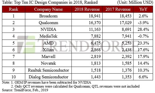 Broadcom tops fabless table
