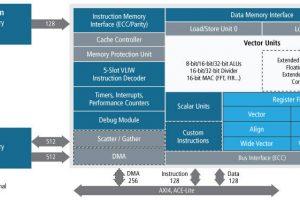 MathWorks tool speeds up radar design simulation