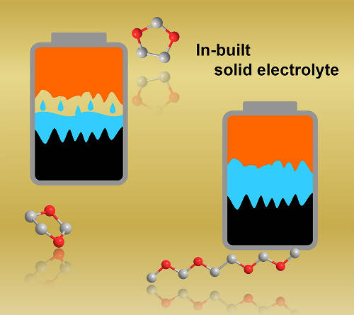 Solid electrolyte forms in place for better Li batteries