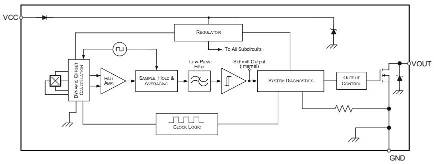 Magnetic switch with integrated ASIL-B self-test for auto-driving cars