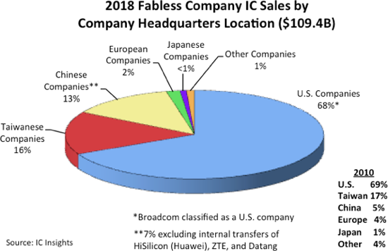 US commands 68% of fabless market