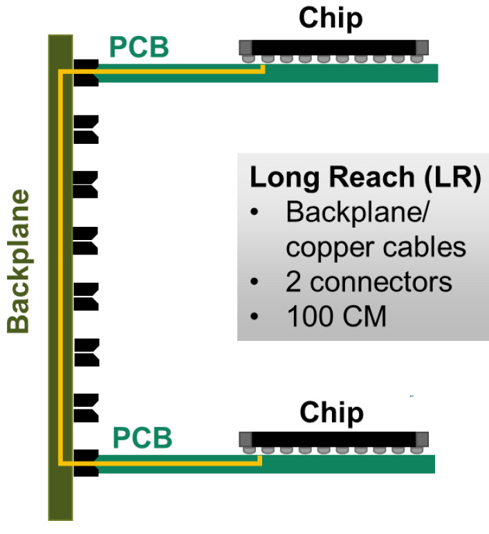 3D modelling for many-GHz PCBs can run on any number of servers, or