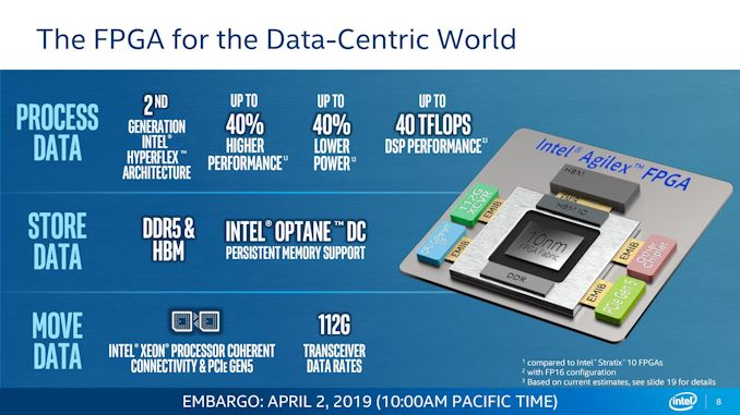 Intel to sample 10nm FPGAs in Q3