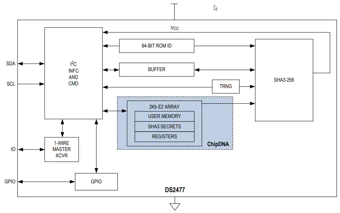 Chip combines secure hash algorithm and PUF to protect IoT