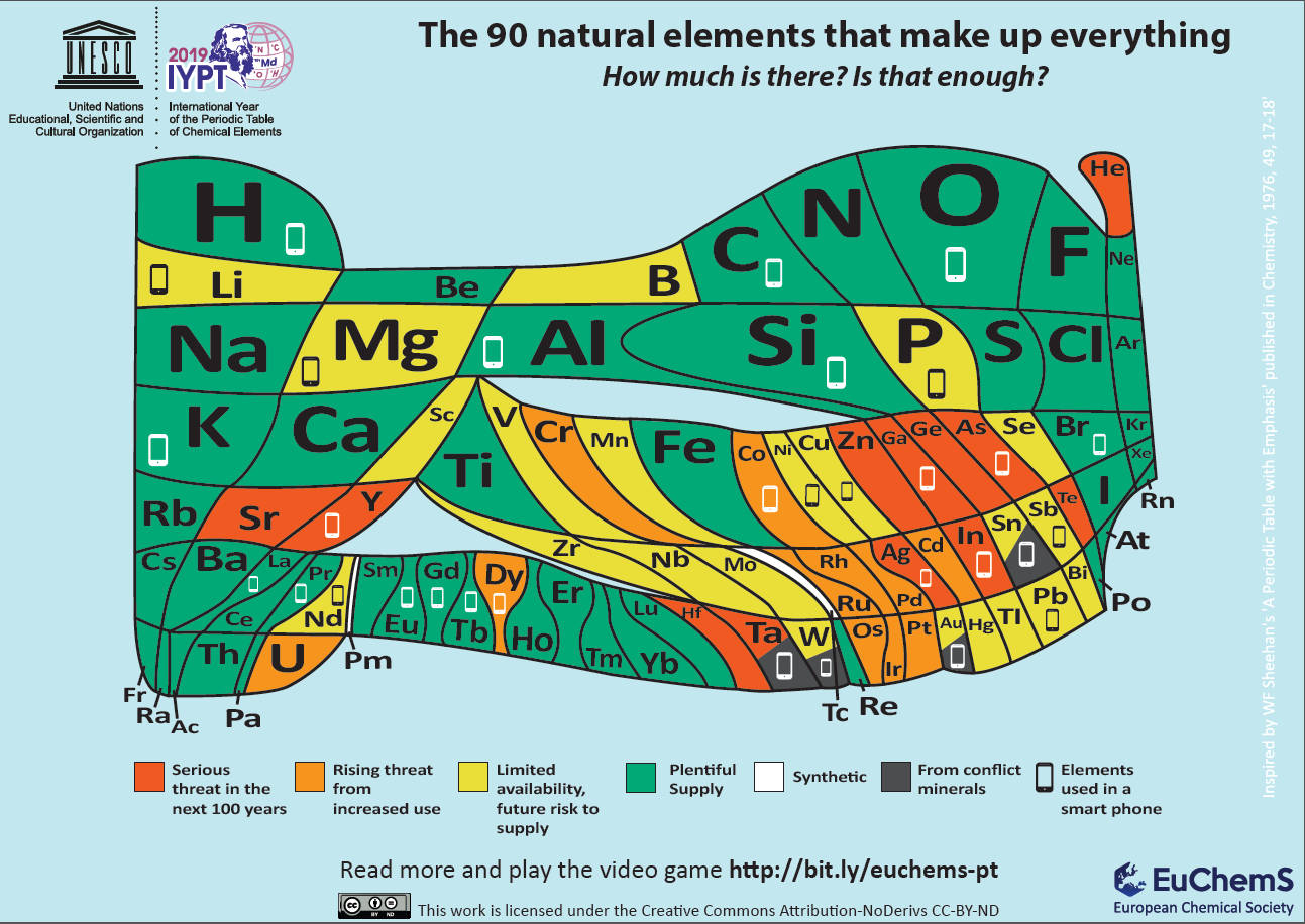 Interesting periodic table