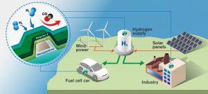 Chalmers-hydrogen gas-sensor