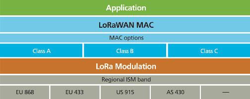 Free software to get LoRa metro range IoT wireless up and
