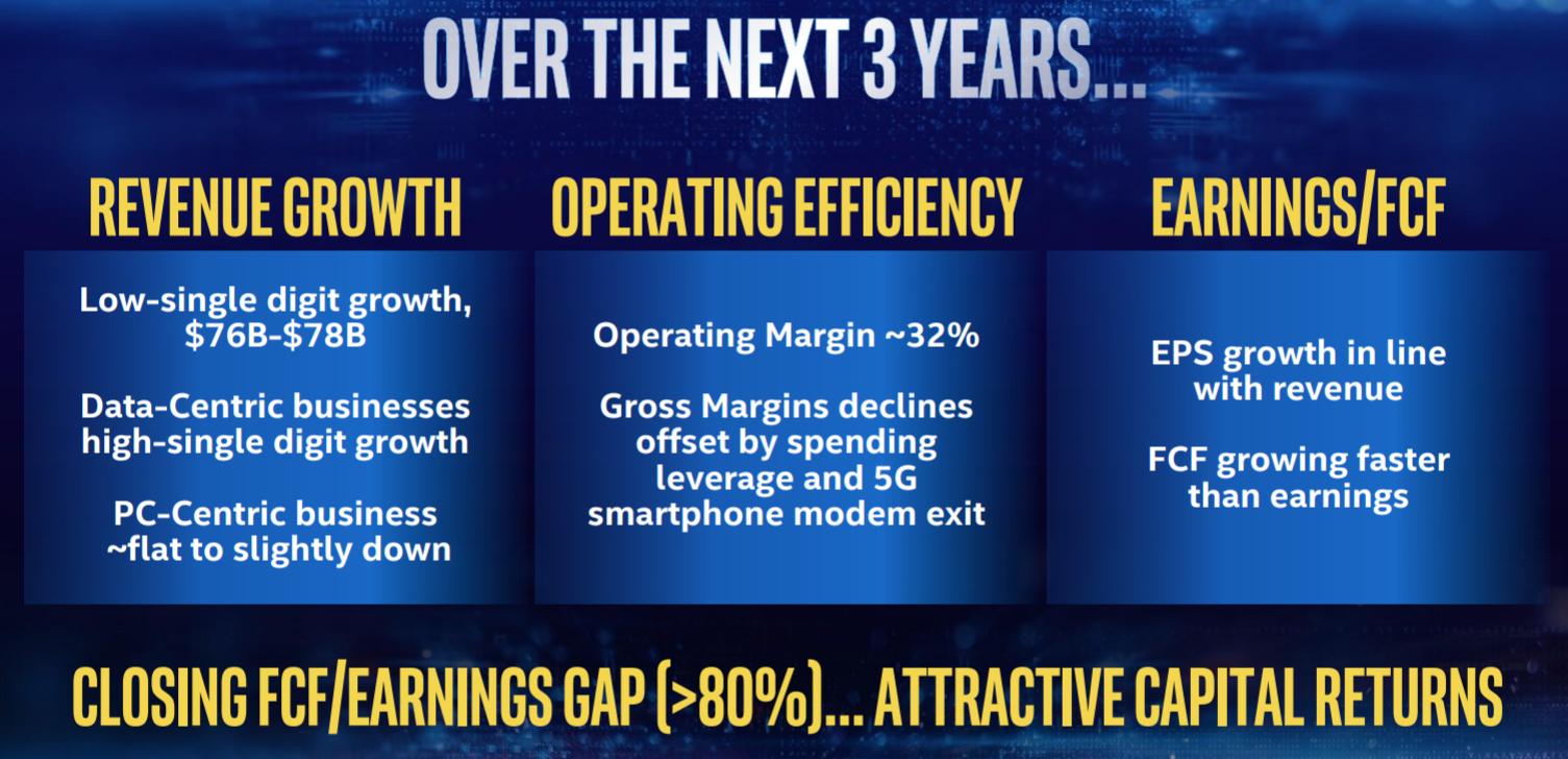 Intel: The Conundrum
