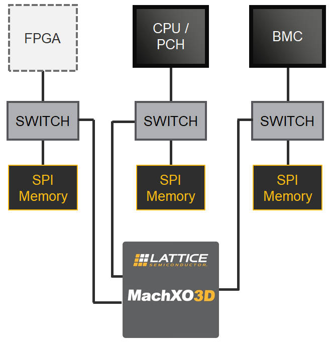 Lattice puts high-grade security into small FPGAs to boot