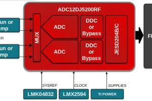 TI claims industry's fastest 14bit ADC