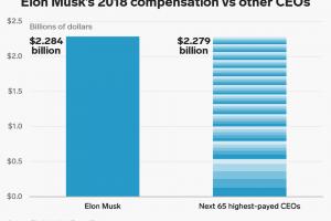 Tesla buys ultracapacitor company