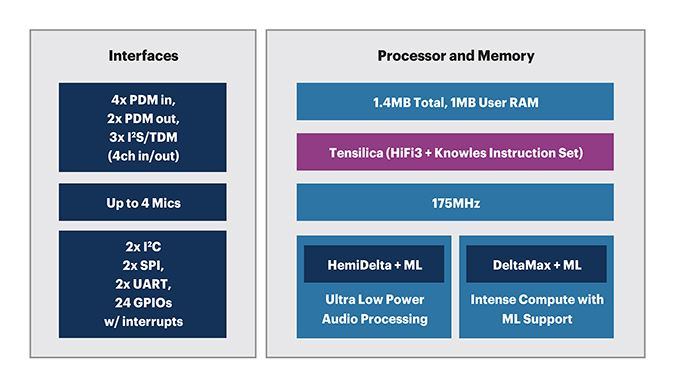 Dual-core audio MCU has hardware acceleration for FFT and