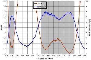 RF & Microwave | Electronics Weekly
