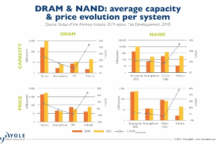 DRAM ASPs to take a 40% hit this year, says Yole.