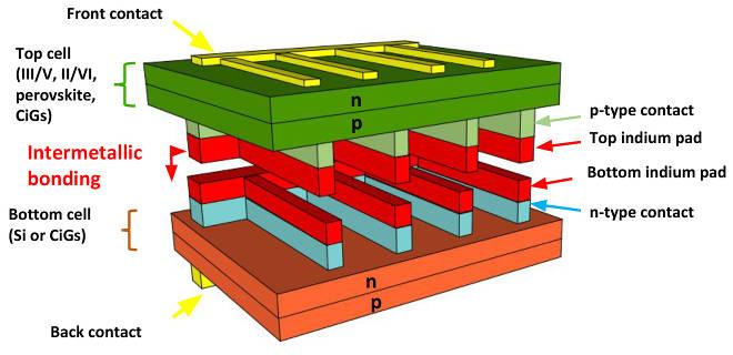 Inter-metallic bonding stacks GaAs and Si solar cells