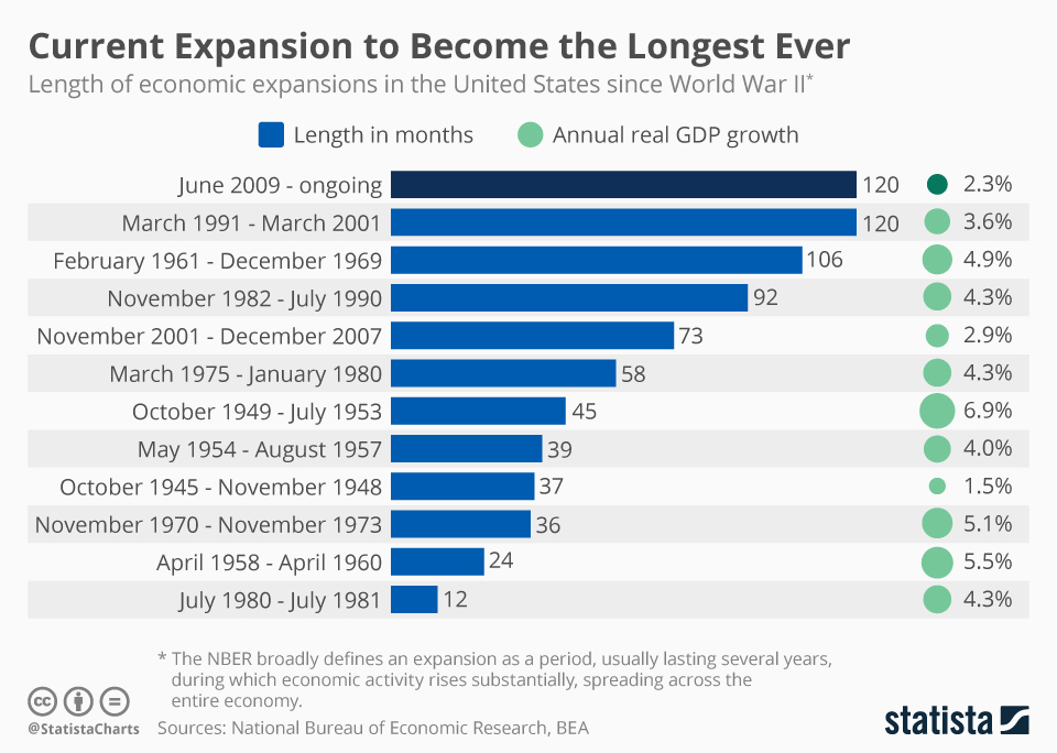 Three Days To Become The Longest US Expansion Ever