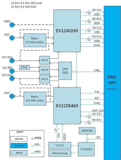 ADC-FPGA-DAC board processes 12bits at 5 4Gsample/s