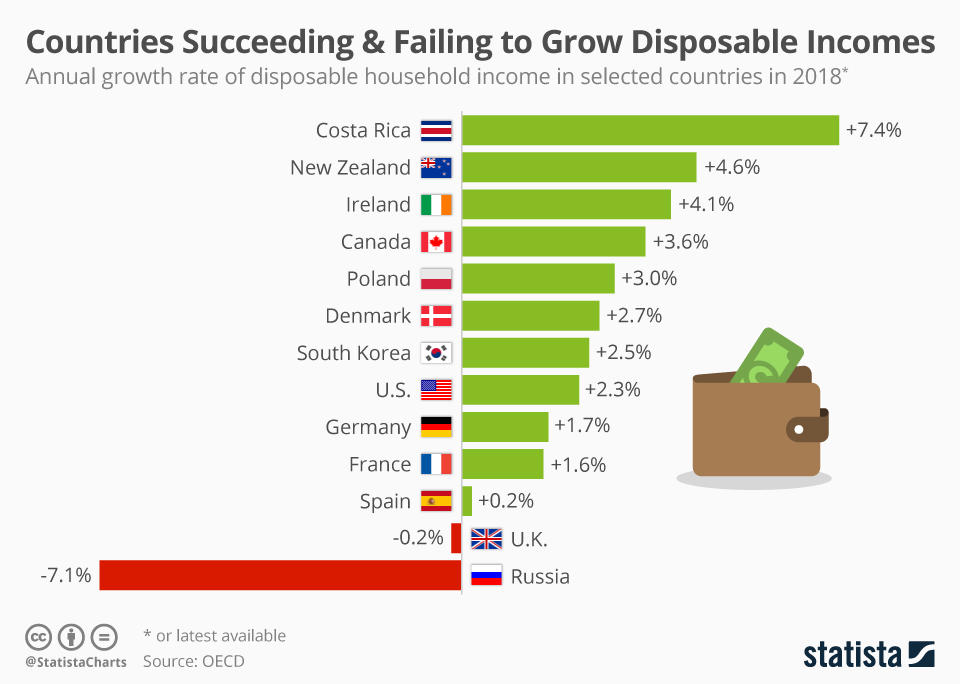UK and Russia worst for disposable incomes growth