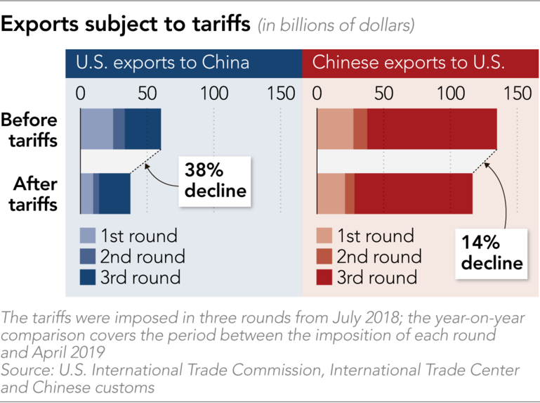 Trade War costs $41bn so far
