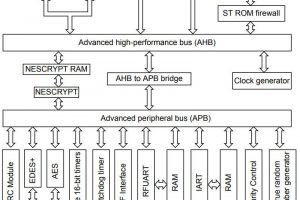 ST claims cheapest Cortex-M3 microcontrollers