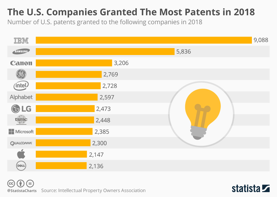IBM Tops US Patent Haul For 26th Year Running