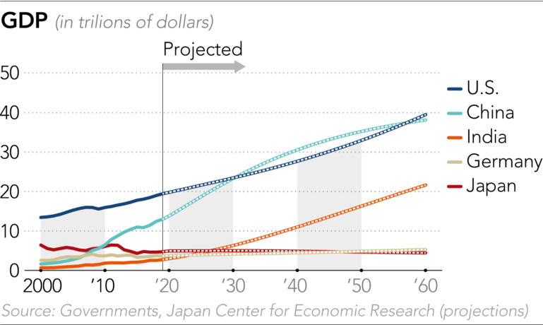 China GDP to overtake USA in 2030s but USA will overtake China in 2060s