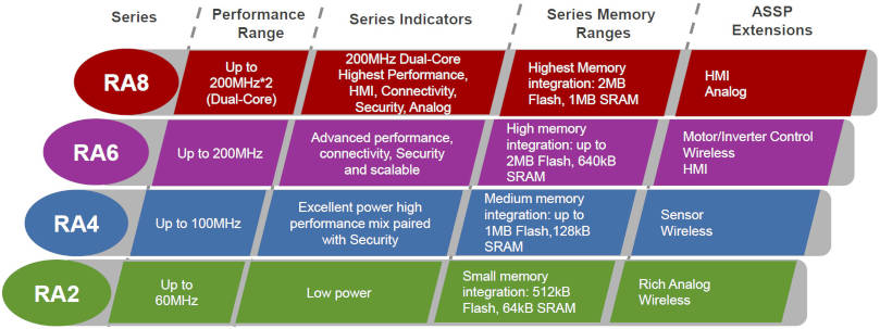 Renesas Cortex-M MCU family adds security for IoT and a support ecosystem