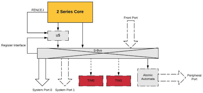 SiFive adds Risc-V micro-instruction cache for slow memories