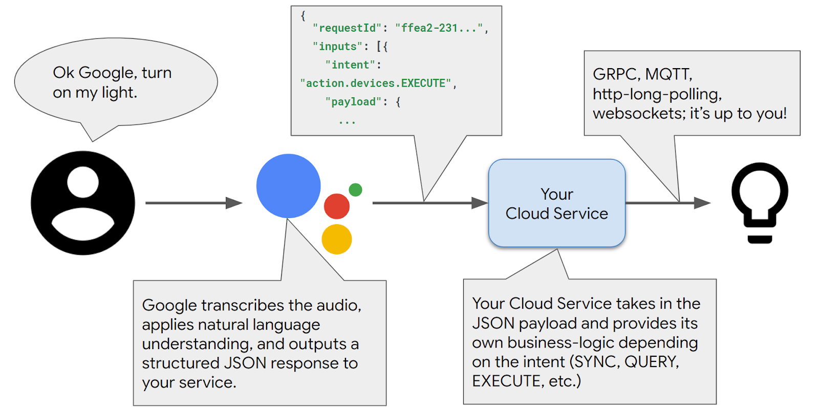 Google's guide to smart home device development