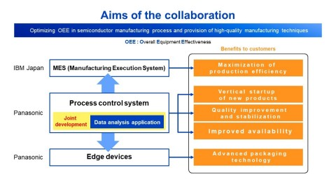 Panasonic, IBM to co-develop semi process
