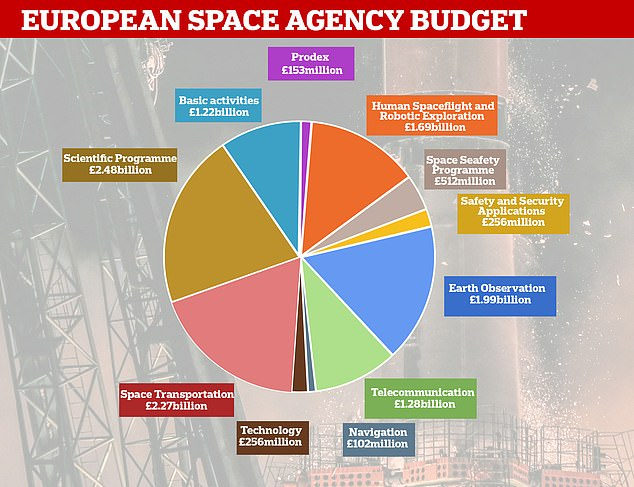 UK to increase funding for ESA