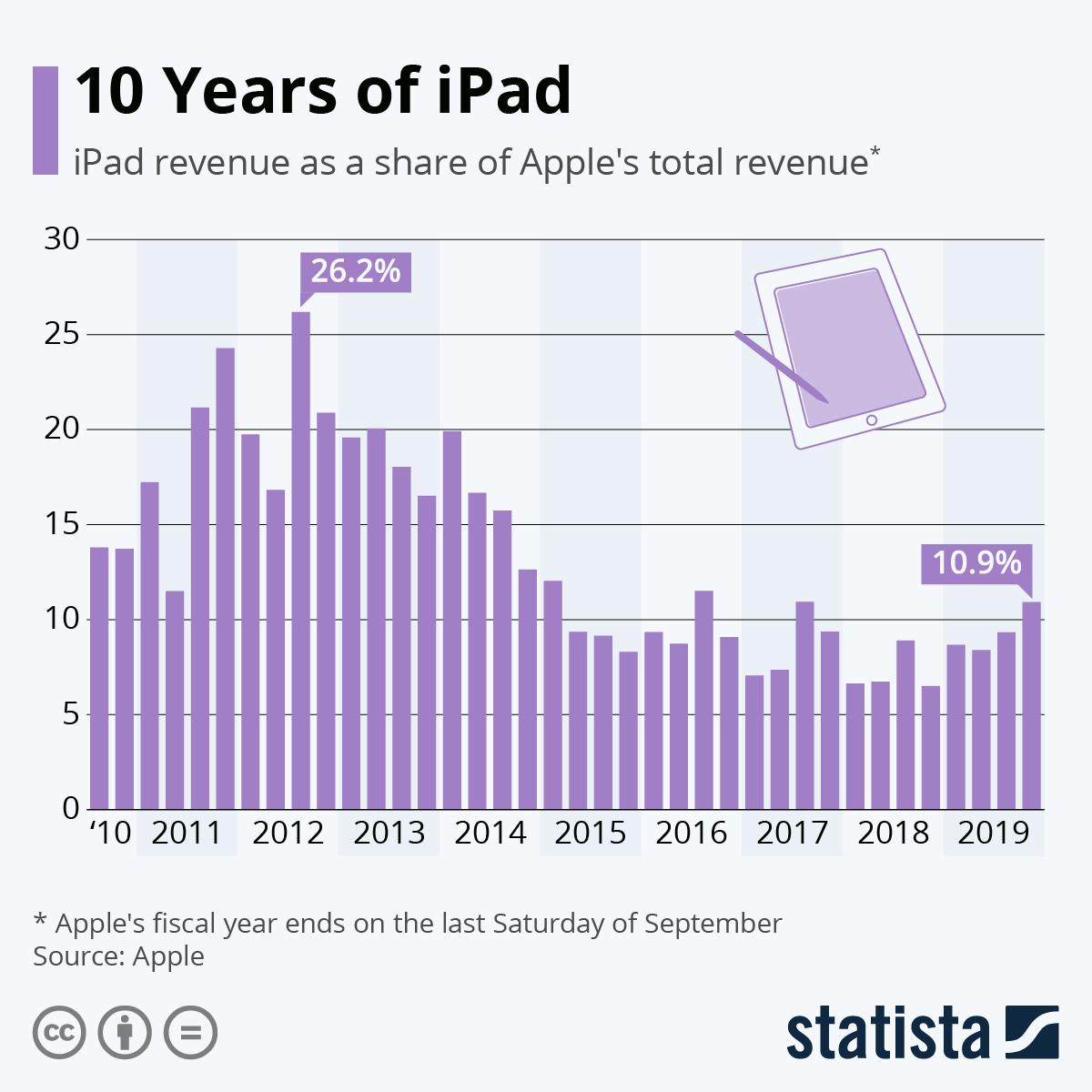 Good Old iPad