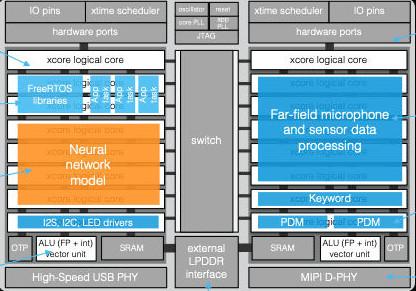 XMOS reveals AI processor for IoT