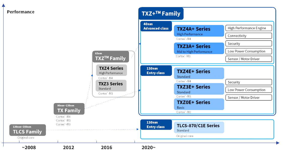 Toshiba's Cortex-M MCU roadmap includes SONOS memory