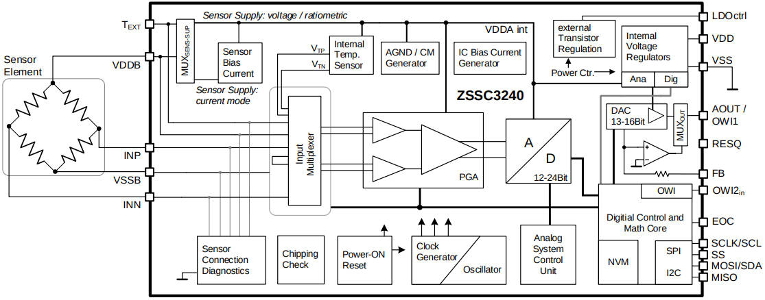 More on: 24bit analogue sensor front-end includes signal processing and loop interface