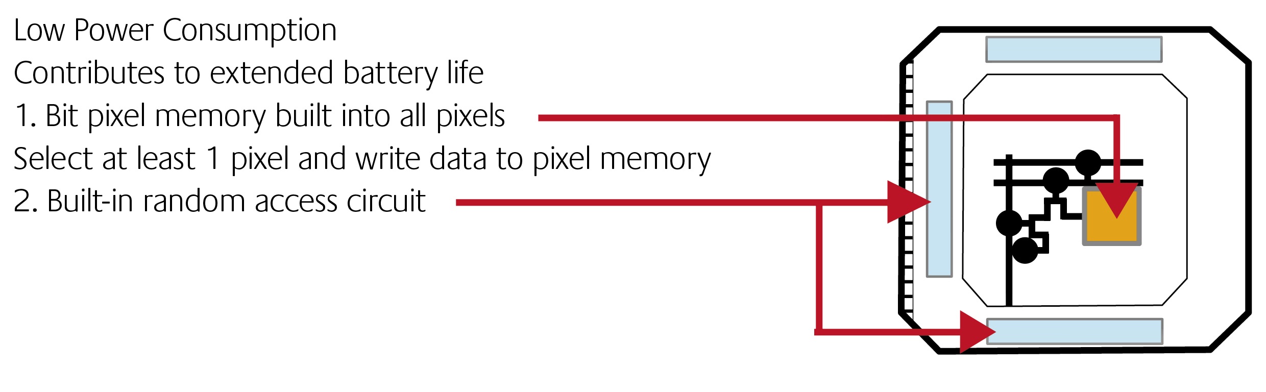 Memory-in-pixel technology reduces LCD power consumption thumbnail