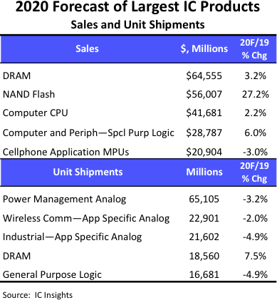 NAND and DRAM to be biggest IC markets thumbnail