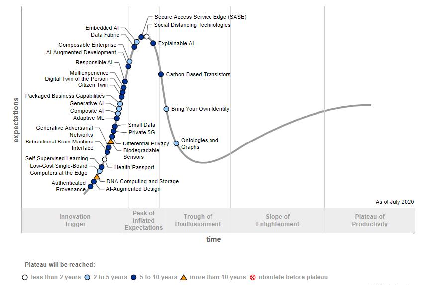 Gartner Hype-Cycle adds 20+ new technologies