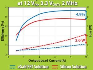 EPC-100-V-eGaN-график