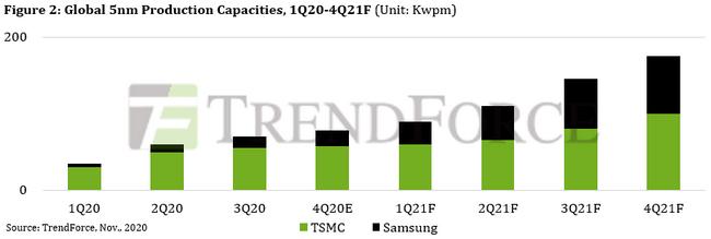 5nm TSMC vs. Samsung
