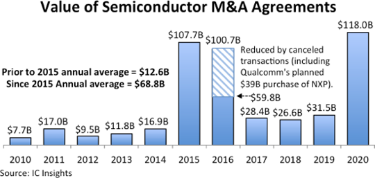 2020 breaks record for chip M&A