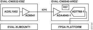 ADI-CN0549-блок