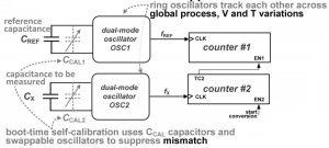 ISSCC2021-paper-5.2-illustration